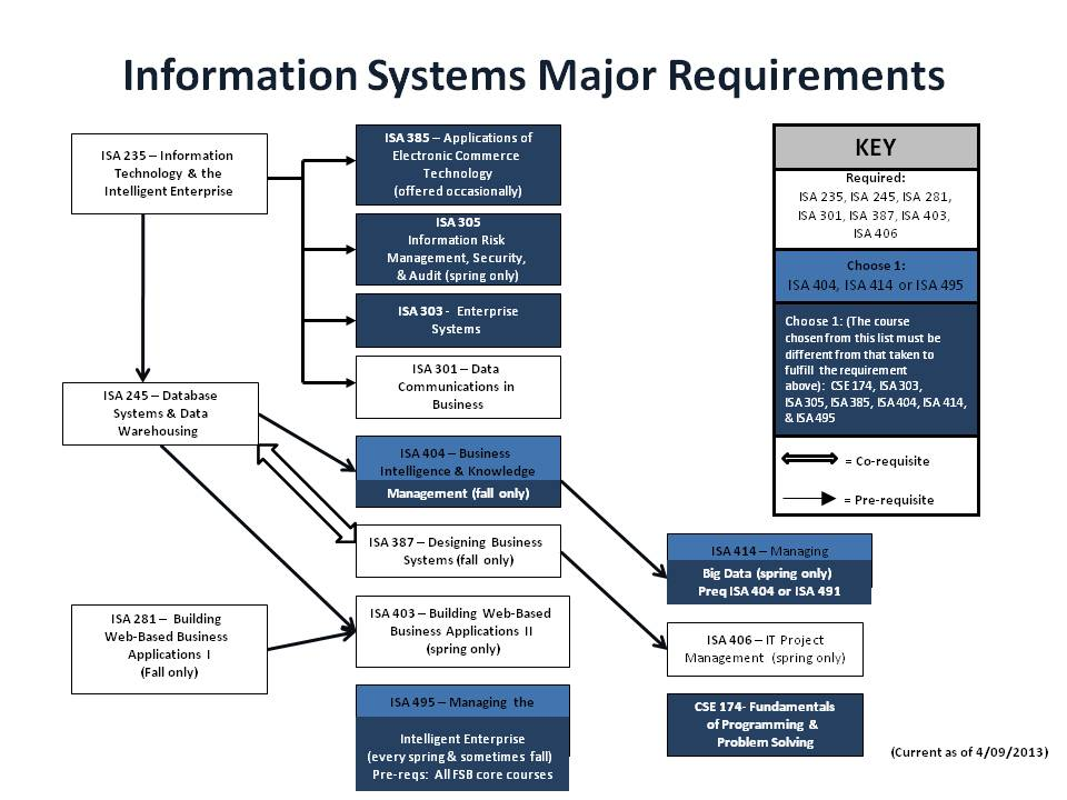 Information Systems princeton university majors and minors